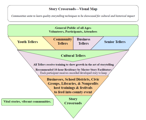 Story Crossroads visual map